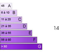 14 (C)