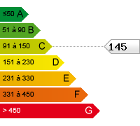 C (145)